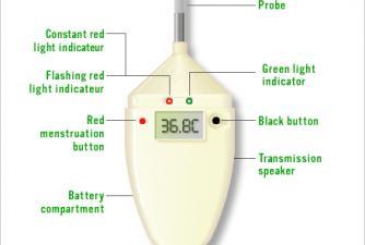 Bioself - Urządzenie dla planujących ciąże...